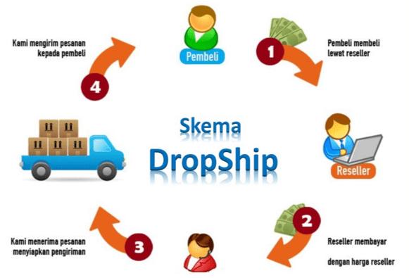 Tips Memulai Bisnis Dropshipper Beromzet Jutaan